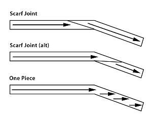 Click image for larger version.  Name:scarf-joints.jpg Views:75 Size:96.8 KB ID:29112